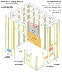 Sauna plans health benefits of sauna Sauna blueprints